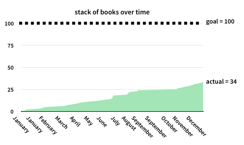 books-over-time